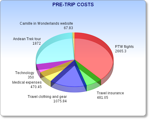 Round the world trip preparation expenses